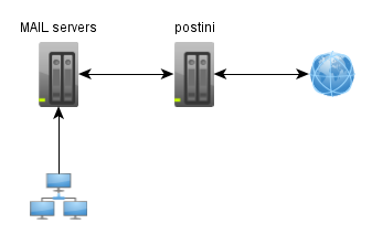 email server 2